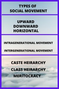 Types of social movement